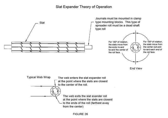 CAC's Slat expander theory of operation