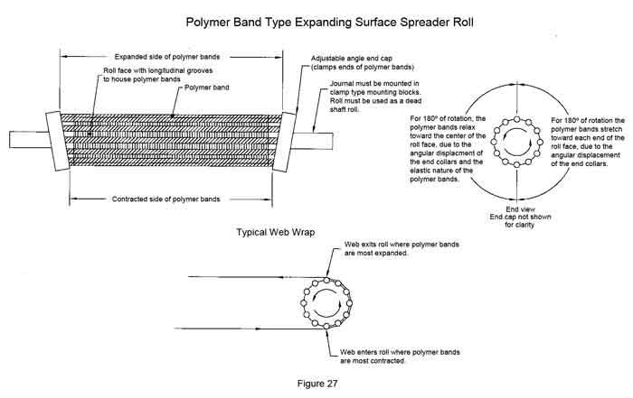 Polymer Band Type Expanding Surface Spreader Roll
