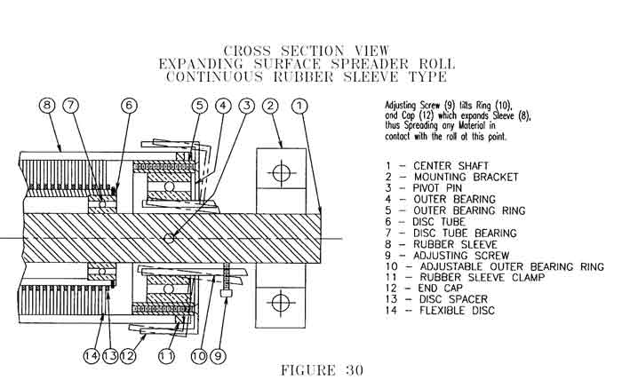 CAC's Cross Section Expanding Surface Spreader Roll utilizing a continuous rubber sleeve